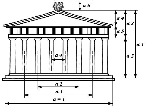 Рис.1. Пропорции Парфенона