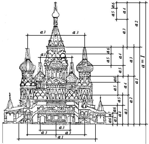 Рис. 2. Пропорции храма Василия Блаженного в Москве